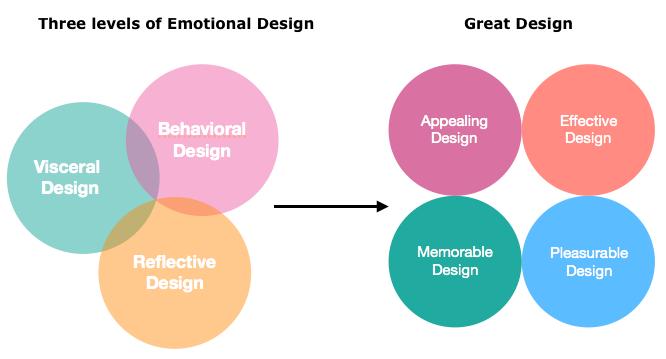 emotional design εφαρμογής